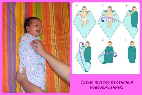 Пеленание новорожденных: схема тугого пеленания (фото)