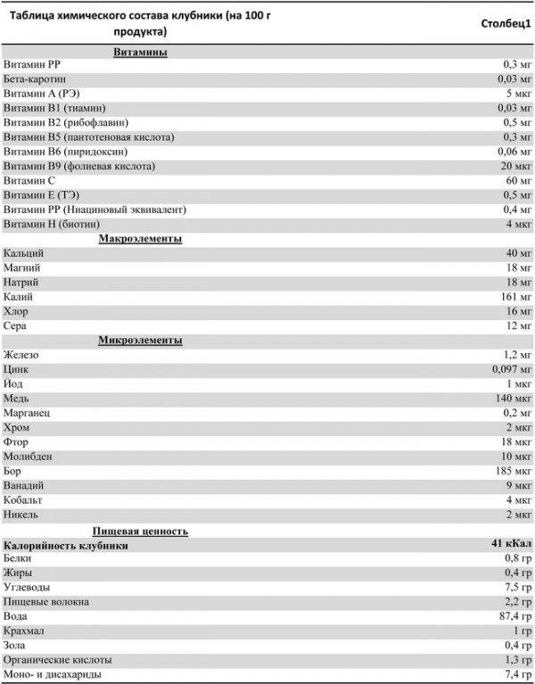 Таблица химического состава клубники