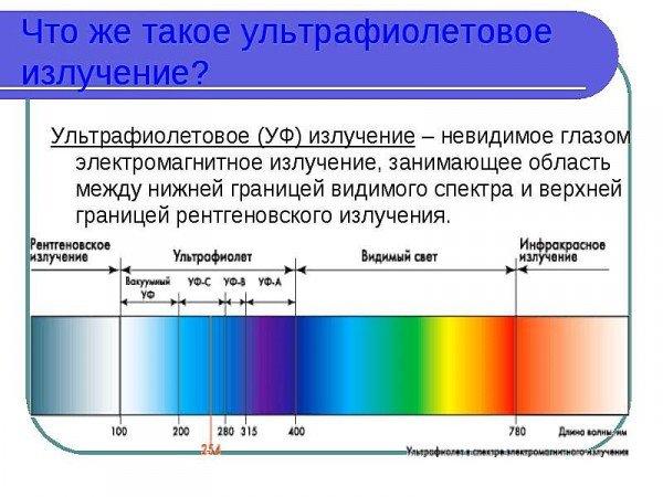 Схема УФ-излучение