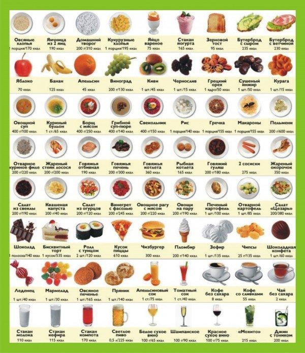 Таблица калорийности в картинках