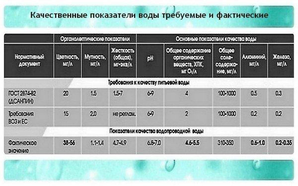 Показатели качества водопроводной воды