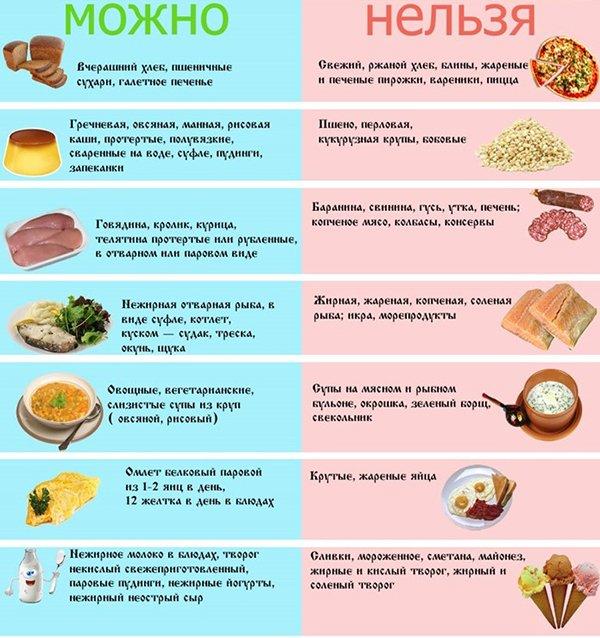 Диета при ожирении печени что можно кушать