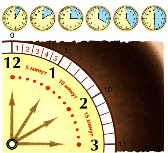 Крупным планом сегмент циферблата с нанесёнными на диск минутами между цифрами часов, сверху — 6 циферблатов с закрашенными периодами, кратными 5