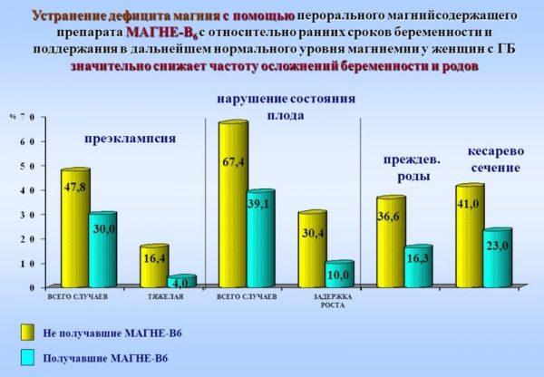 Оценка эффективности применения Магне В6 будущими мамами при осложнениях беременности