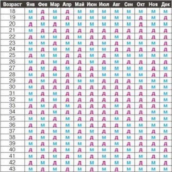 Древнекитайская таблица опредления пола малыша